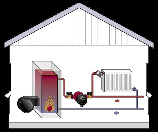 Циркуляционный насос для системы отопления своими руками
